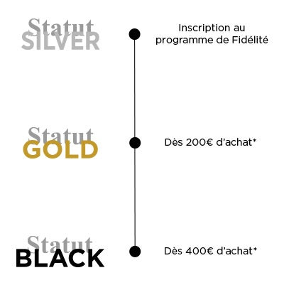 Statut SILVER : De 0€ à 199€, Statut GOLD : De 200€ à 399€, Statut BLACK : à partir de 200€